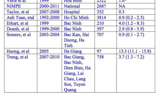 Tỉ lệ nhiễm sán heo ở Việt Nam là bao nhiêu?