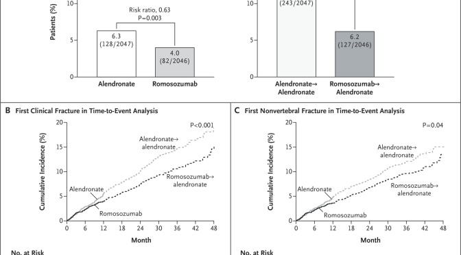 Comparison between alendronate and romosozumab