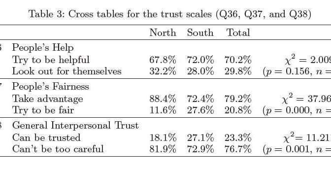 Nghiên cứu về ý thức xã hội Nam – Bắc