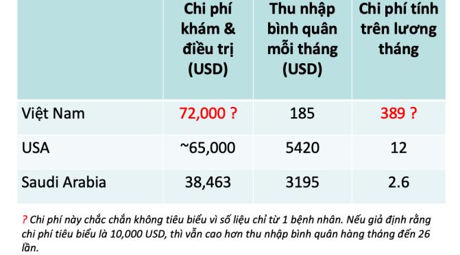 Chi phí khám và điều trị covid: Việt Nam và thế giới